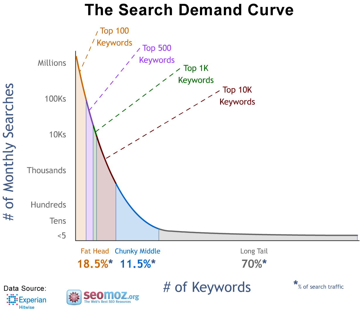search-demand-curve