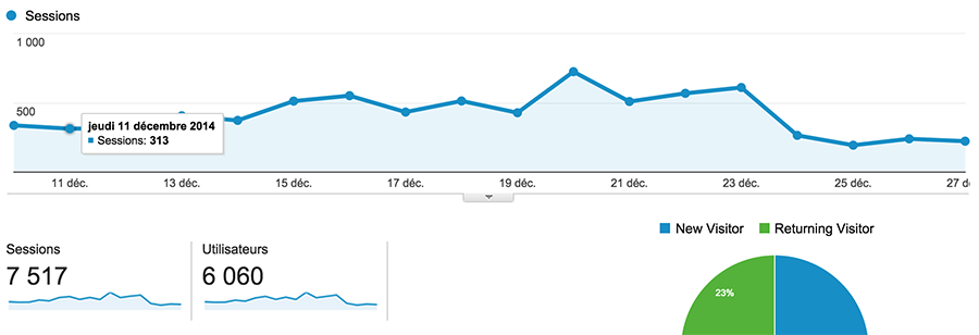 nombre de visites Google Analytics, indicateur de performance