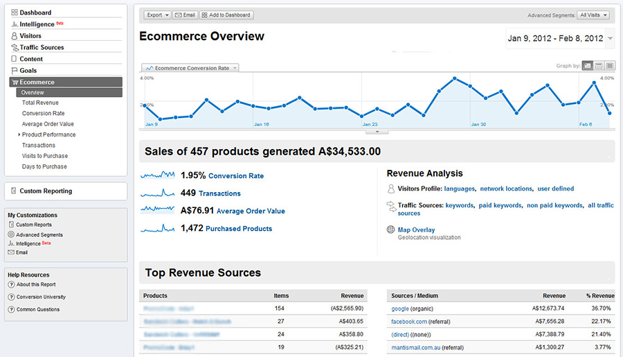 Google Analytics indicateur de performances : ventes