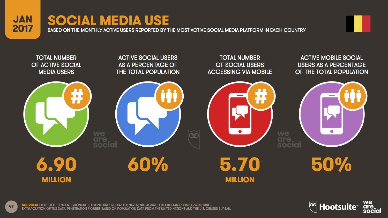 utilisation réseaux sociaux en Belgique