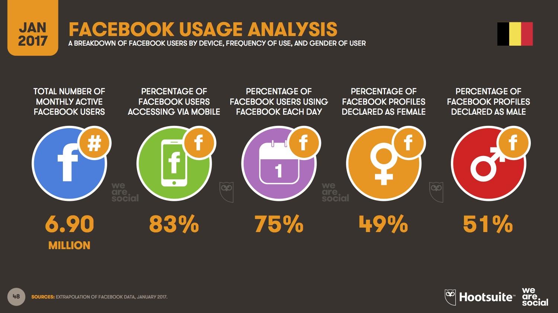 utilisation de Facebook en Belgique
