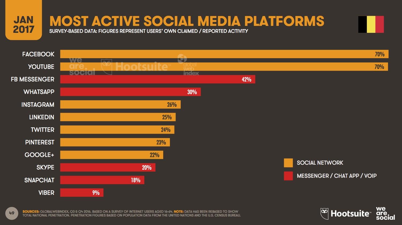 Les réseaux sociaux les plus actifs en Belgique