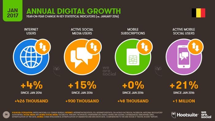 Stratégie digitale Belgium